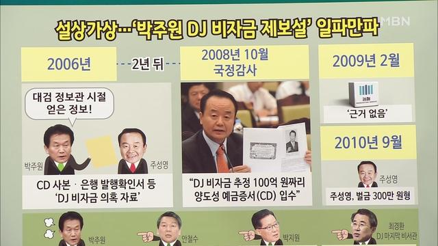 [이상훈의 뉴스와이드] 'DJ비자금 의혹 제보' 박주원, 당원권 정지·최고위원 사퇴