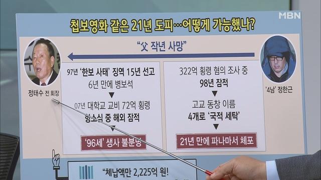 [백운기의 뉴스와이드] 한보 4남 정한근 검거 '사망설' 정태수 동시 도피에도 무사… 은닉 자금은?