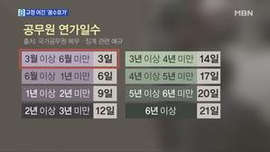 류영진, '살충제 계란' 파동 중 규정 어기고 '꼼수 휴가...