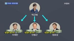 '36억 특활비' 기치료·문고리 3인방에 '펑펑'