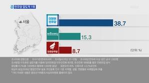 PK까지 뺏긴 한국당…TK도 3.5%p 차 겨우 1위