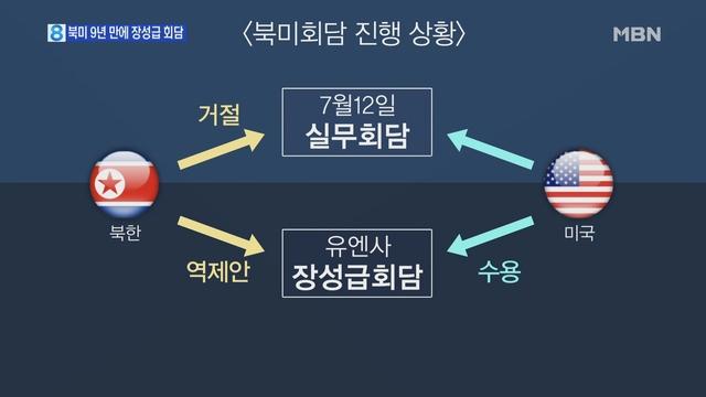 북미, 판문점서 미군 유해송환 회담…`종전선언` 논의하나?