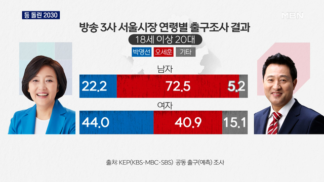 [재보선 표심] 오세훈·박형준 싹쓸이…등 돌린 2030