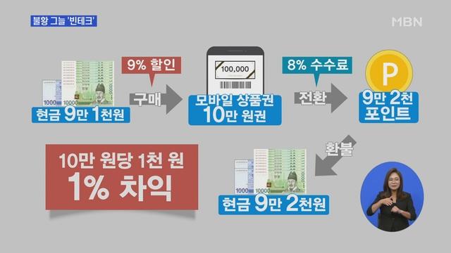 """불황 그늘 '빈테크' 인기…""""아껴 쓰는 건 한계"""""""
