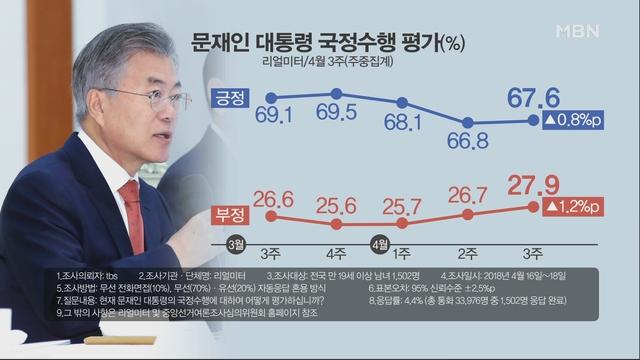 [김은혜의 정가 이슈] 남북회담 기대감 vs 댓글공작 의혹·김기식…文 지지율 영향은?