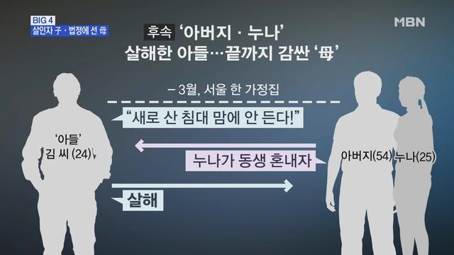 [MBN 뉴스빅5] '침대 마음에 안 들어' 아버지·누나 살해 20대…무기징역 구형